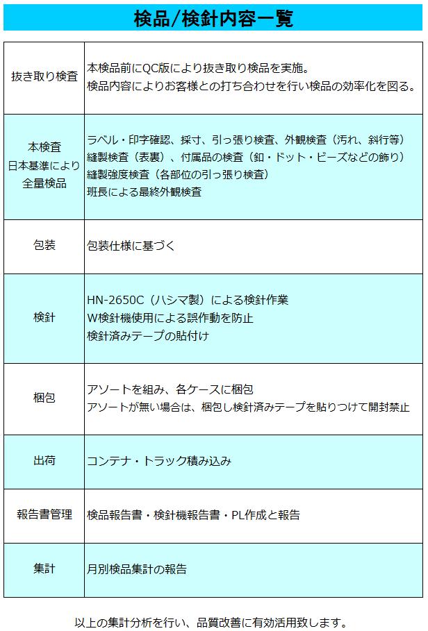 春野検品の検品/検針内容一覧表